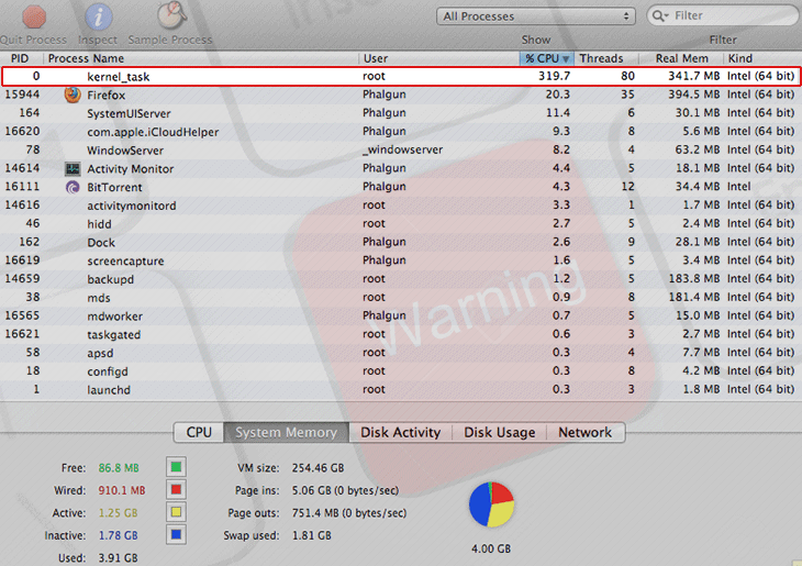 How to fix kernel_task Mac CPU usage issue